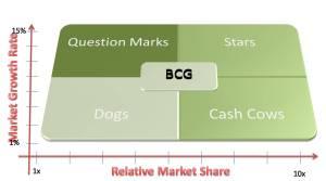 bcg-matrica